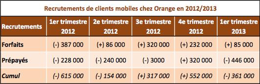 Orange mobile Q1 2013