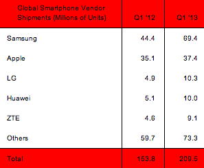 Strategy Analytics smartphones Q1 2013