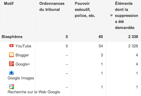 Google Transparency Inde