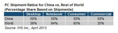 iSuppli Chine PC marché