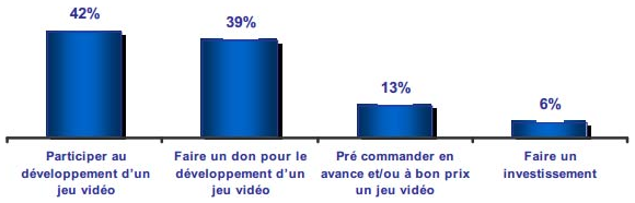 crowdfunding jeux video etude AFJV