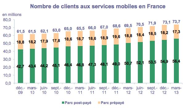 ARCEP mobile Q1 2013