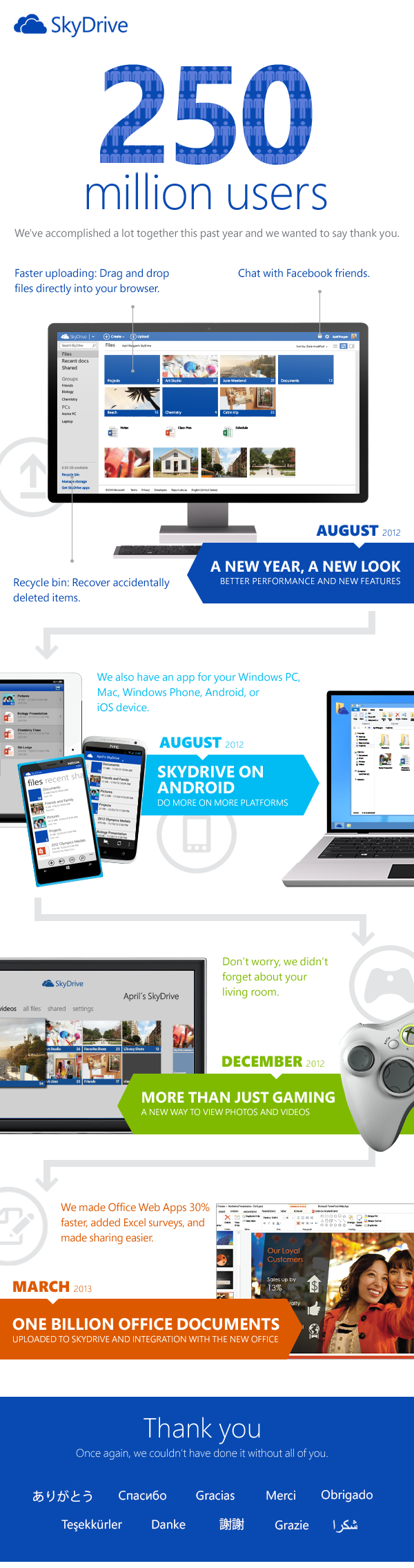 Skydrive 250M infographie