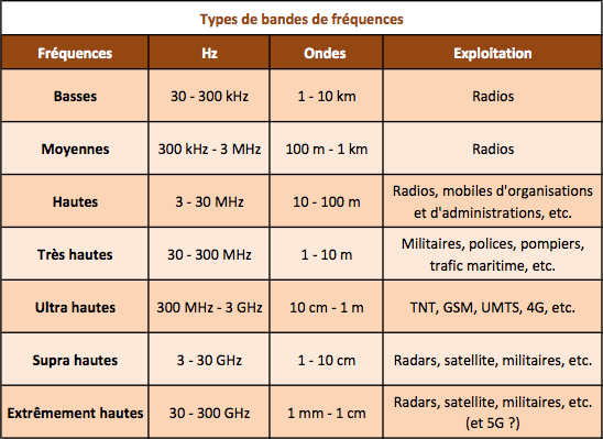 Frequences bandes ondes