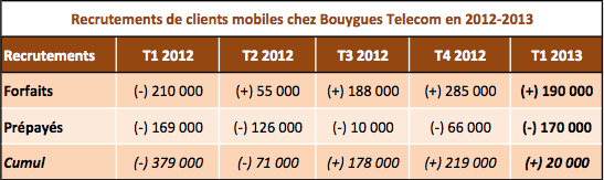 Bouygues Telecom recrutements mobiles 2012 2013