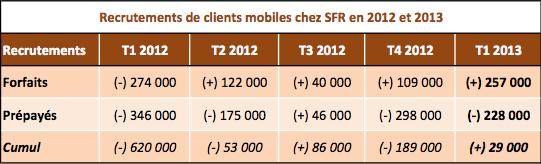 SFR 2012 2013 recrutements