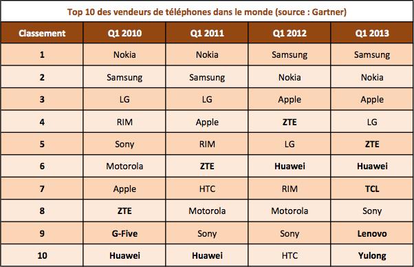 Top 10 vendeurs telephones dans le monde