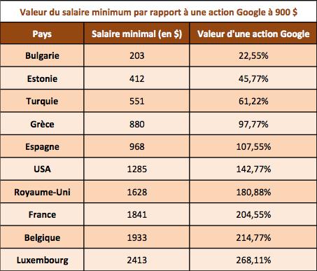 L 39 action de google vaut plus que le salaire minimum for Salaire d un commis de cuisine