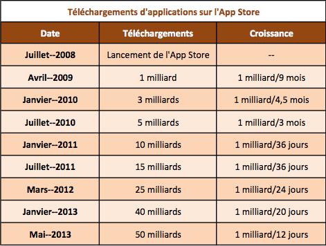 App Store 50 milliards telechargements