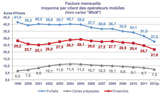 ARCEP bilan 2012 mobile facture mensuelle