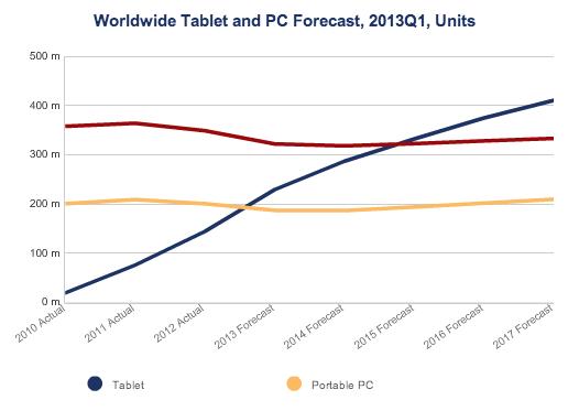 IDC prévisions PC tablettes