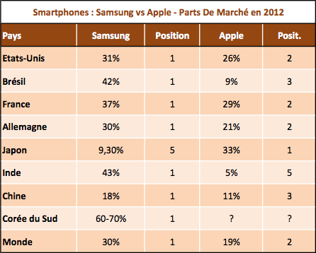 Apple vs Samsung smartphones 2012
