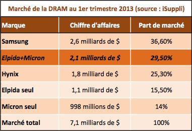DRAM Q1 2013