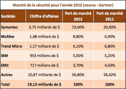 Securite logiciels marché 2012