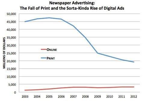 Presse revenus 2003 2012