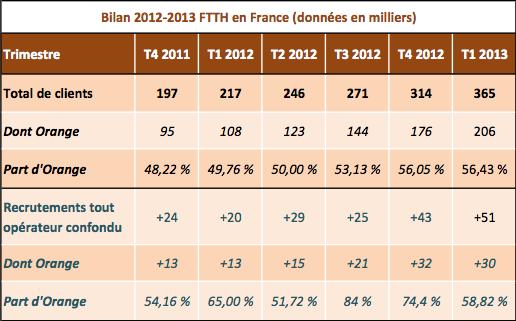 FTTH 2012 2013