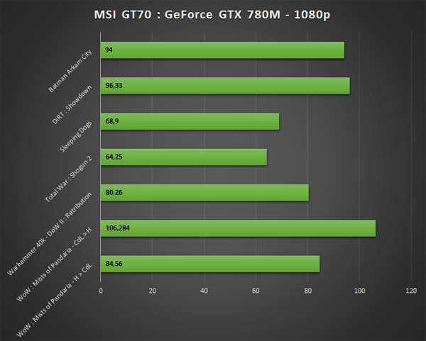 GeForce GTX 780M benchmark