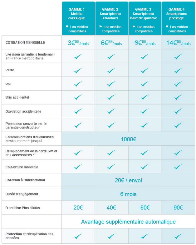 Bouygues Telecom échange 24h