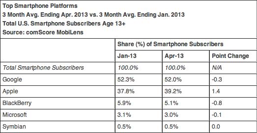 comScore smartphones avril 2013