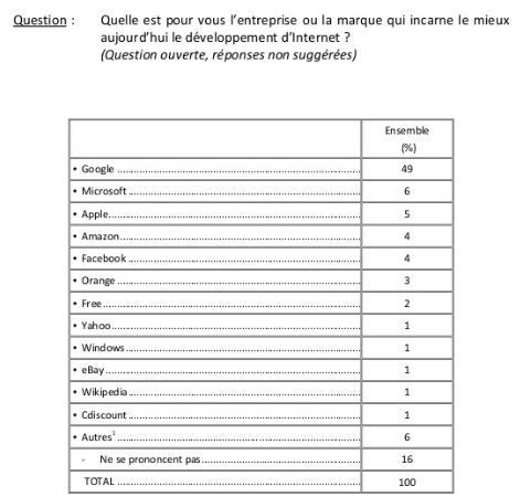IFOP sondage