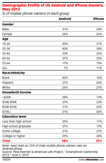 eMarketer etude iphone android USA