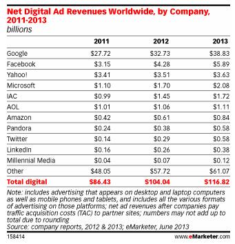 eMarketer publicités 2012 2013