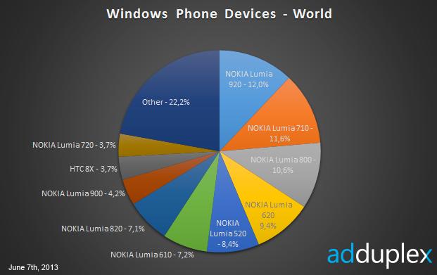 Ad Duplex juin 2013 Windows Phone 7 8