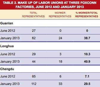 FLA Foxconn syndicats