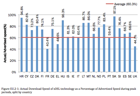 ADSL débits annoncés offerts
