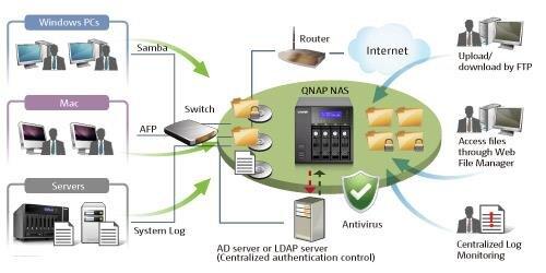 Dossier NAS QNAP protocoles
