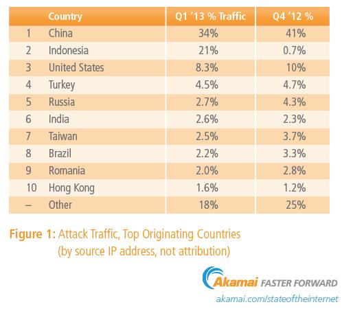 Akamai pays attaques internet Q1 2013