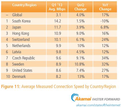 Akamai debits moyens monde Q1 2013