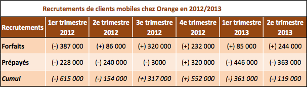 Orange recrutements Q2 2013