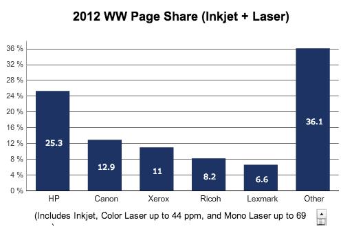 IDC imprimantes 2012