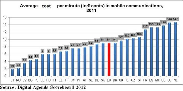 Tarifs mobiles Europe 2011