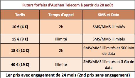 Auchan Telecom nouveaux forfaits 20 août 2013