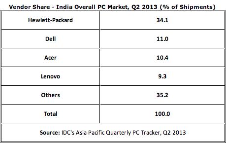 IDC Inde marché PC Q2 2013