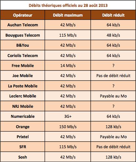 Operateurs mobiles débits max reduit 28 août 2013