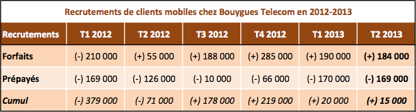Bouygues Telecom recrutements mobiles 2012-2013