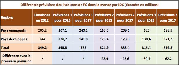 IDC prévisions PC 2013 2017