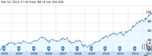Dassault Systemes bourse