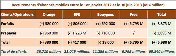 Bilan operateurs mobiles 18 mois