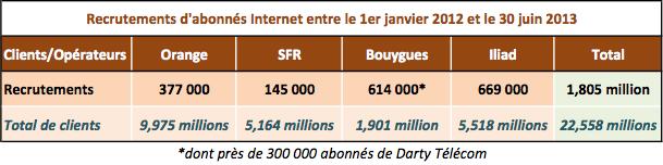 Recrutements internet operateurs 18 mois
