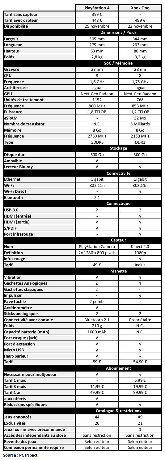 Tableau Consoles Next Gen 4 septembre bis