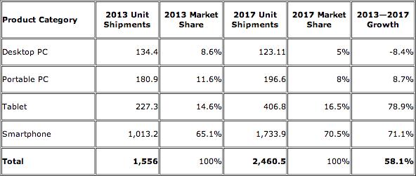 IDC PC tablettes smartphones 2013 2017