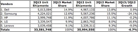 Moniteurs PC IDC Q2 2013