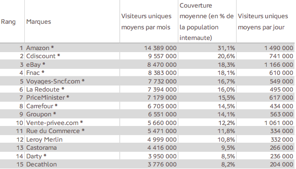 Top 15 cybermarchands Q2 2013
