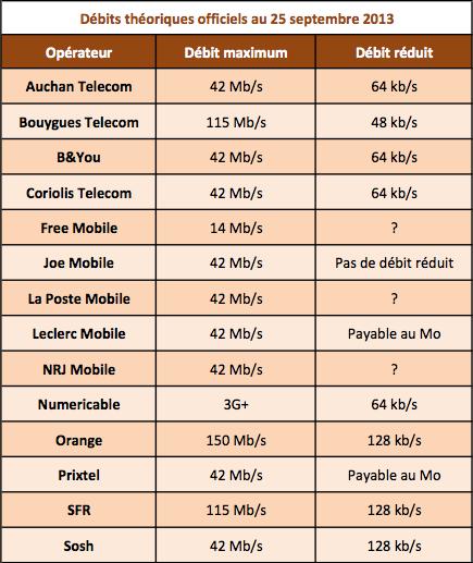 Debits max et réduits 25 septembre 2013