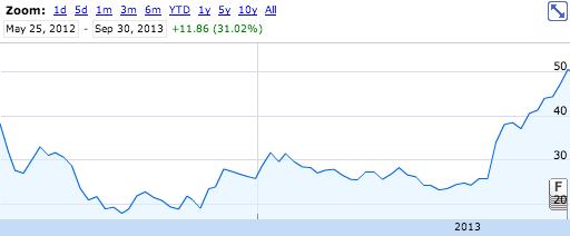 Facebook 30 septembre 2013 action bourse