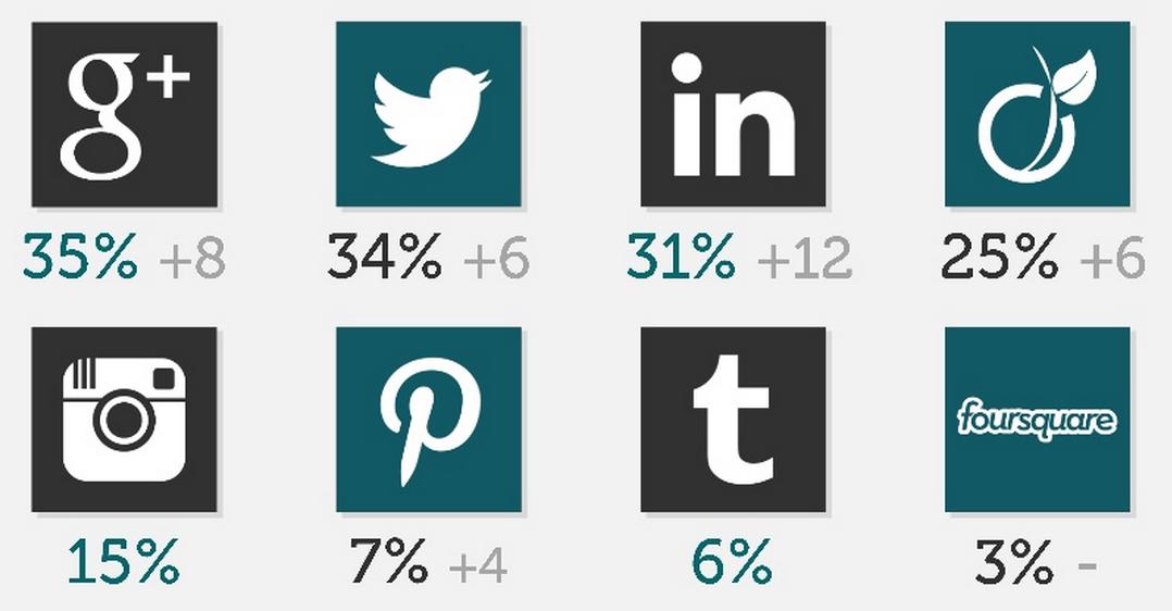 google deuxi me r seau social le plus utilis en france selon un sondage. Black Bedroom Furniture Sets. Home Design Ideas